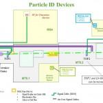 ParticleIDMap